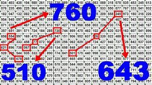 69 Factual Thai Lottery Chart Clue 2019