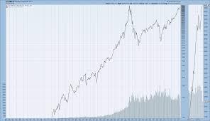 Long Term Historical Charts Of The Djia S P500 And Nasdaq