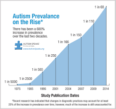 Autism Rise Chart Neurological Health Foundation Nhf Unlock Your Childs