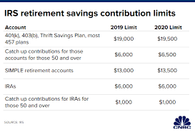 These Are The Retirement Numbers You Need To Know For 2020