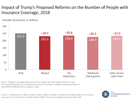 presidential candidate donald trumps health care reform proposals related charts