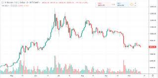 Bitcoin Daily Chart Alert Bears Gain Some Momentum At Mid