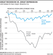 One Difference Between A Great Recession And A Great