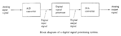 block diagram of dsp processor the wiring diagram block diagram of dsp processor nest wiring diagram block diagram