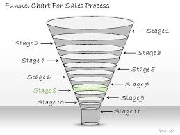 Business Sales Process Chart 1113 Business Ppt Diagram Funnel Chart For Sales Process