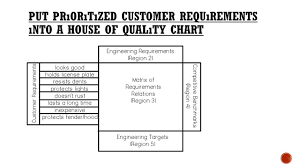 House Of Quality Chart Quality Function Deployment With Collabrative New Product