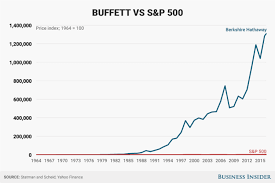 Warren Buffett Vs S P 500 Business Insider