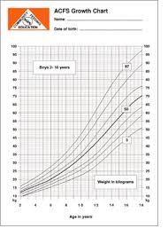Comprehensive Child Growth Chart Weight Child Age Weight