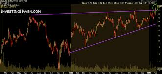 A Giga Breakout In A Mid Sized Gold Miner The Market