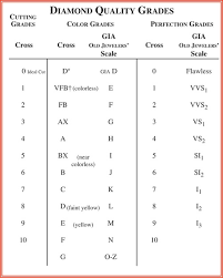 Diamond Types Chart Diamonds Cross Jewelers
