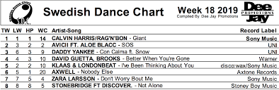 Swedish Dance Chart Thank You Swedish Djs For The Awesome Support On Not Alone