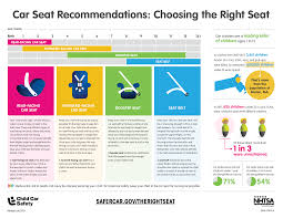 Baby Car Seat Chart New Florida Law Increases Age For Car Seats Sunstar Paramedics
