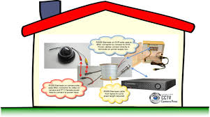 how to pre wire a house for security cameras how to pre wire house for security cameras