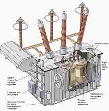 electrical transformer diagram. Electrical Transformer Diagram A