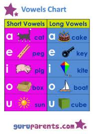 Color Vowel Chart Cards Vowels Chart Guruparents