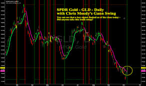 Gld Quote Interesting Gld Quote Cool Inspirational Tsla Quote Gld Stock Chart And Quote