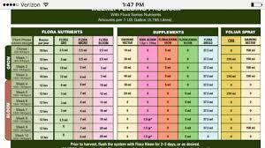 Terpinator Feed Chart Berry Bomb Dwc Using Mars Hydro 144x5 Reflector 420 Magazine