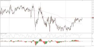 Gbp Jpy 5 Min Chart Gbp Jpy Technical Analysis Edging Into 144 50 As The Yen