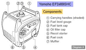 yamaha ef2400ishc inverter generator best yamaha inverter generator yamaha ef2400ishc inverter generator diagram front