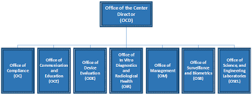 Reorganization Of The Center For Devices And Radiological