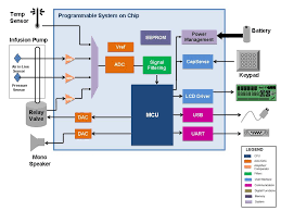 infusion pump cypress semiconductor the flexibility of psoc allows you to customize each colored block or psoc component to meet your design requirements through the easy to use psoc creator