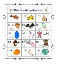 Jolly Phonics Alphabet Chart Alphabet Sound Spelling Chart Jolly Phonics Influenced