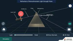 Light Through A Prism Refraction Of Light Through A Prism Monochromatic Light