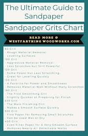 The Ultimate Guide To Sandpaper Grits Westfarthing Woodworks