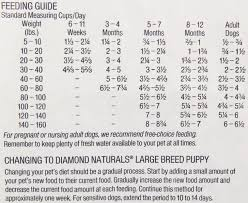 Iams Puppy Food Large Breed Feeding Chart 70 Timeless Science Diet Puppy Food Chart