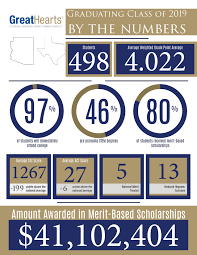 Scholarships Based On Sat Scores Results