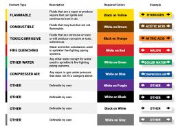 Standard Emergency Color Codes Get Rid Of Wiring Diagram