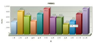 Utf 8 Chart Using Fusioncharts With Ror Utf 8 Examples