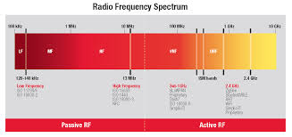 Frequency Spectrum Chart Hf Frequencies Chart