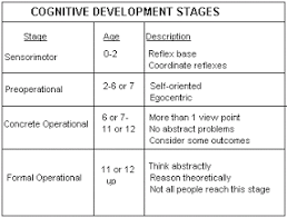 piaget theory of cognitive development essay educational implications amp activities jean piaget activities for the stages of cognitive development middot jean piaget