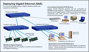 gigabit ethernet out rewiring gigabit ethernet switch wideband products are made in the usa to the highest quality standards and possess a uniquely robust signal that allows full gigabit bandwidth even on less