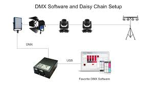 dmx control wiring diagram 24h schemes dmx control software setup wiring diagram streamgeeks
