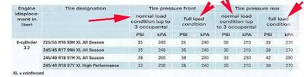 Tire Pressure Audiworld Forums