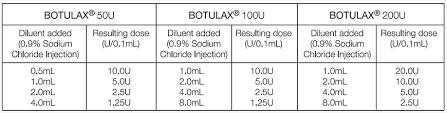 Botulax Botox 200u
