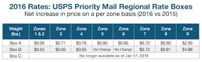Usps Service Rate Changes 2016 Struggleville