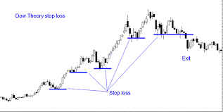 this stop loss being closer to the activity would suit medium to long term trending shares