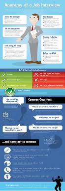 fantastic infographics on interview infographics net anatomy of job interview