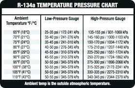 Auto Refrigerant Pressure Chart R134a Pressure Temperature Chart For Automotive Www
