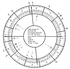 Bruce Lee Practice Chart Twelfth Parts And The Astrology Of Profession Seven Stars