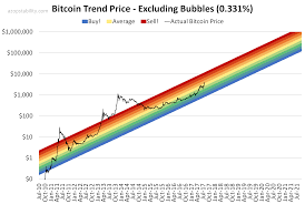 Bitcoin Rainbow Chart Cryptocurrency Github Score Federico Ulfo Medium