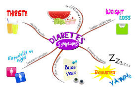 Tracking Diabetes With Mynetdiary