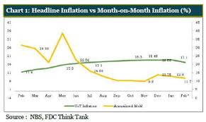 Headline Inflation Chart Headline Inflation Rate Declines To 11 23 In June