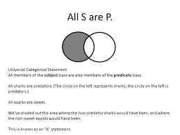 Some S Are P Venn Diagram Venn Diagrams And Categorical Syllogisms Ppt Video Online Download