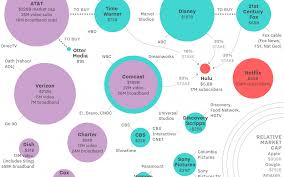 Who Owns The Media Chart Who Owns What In Big Media Hoop Group
