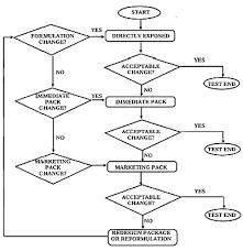 Drug Testing Flow Chart Q1b Stability Testing Photostability Testing Of New Drug