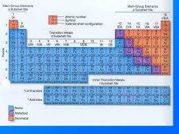 Properties of Metals and Nonmetals Periodic Table Classification ...